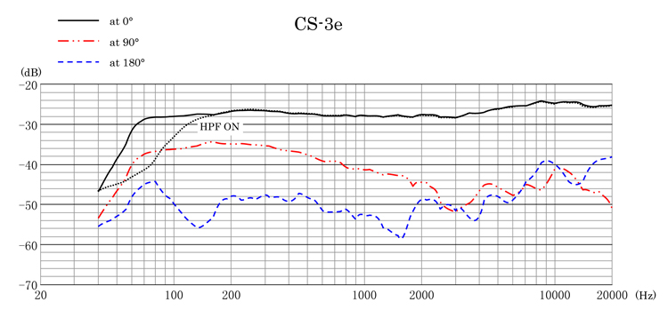 Sanken CS-3e Frequency Response