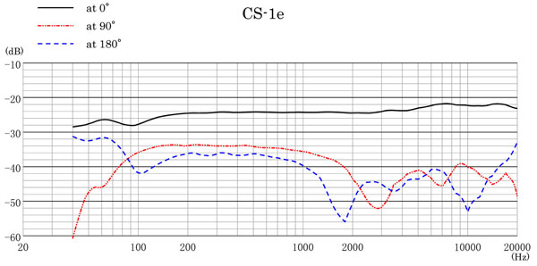 Sanken CS-1e Frequency Response