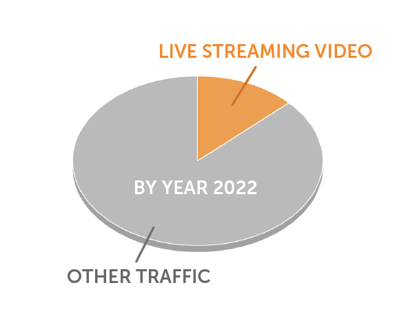 Remote Live Streaming is the future - live-streaming eagle's